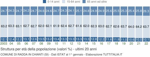 Grafico struttura della popolazione Comune di Radda in Chianti (SI)