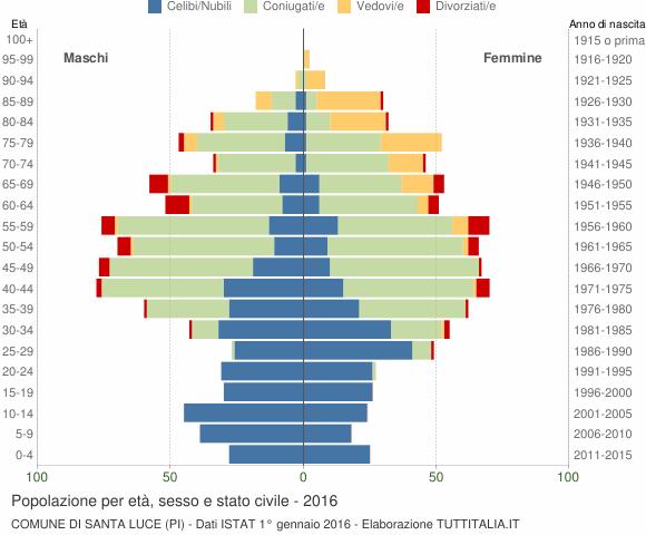 Grafico Popolazione per età, sesso e stato civile Comune di Santa Luce (PI)