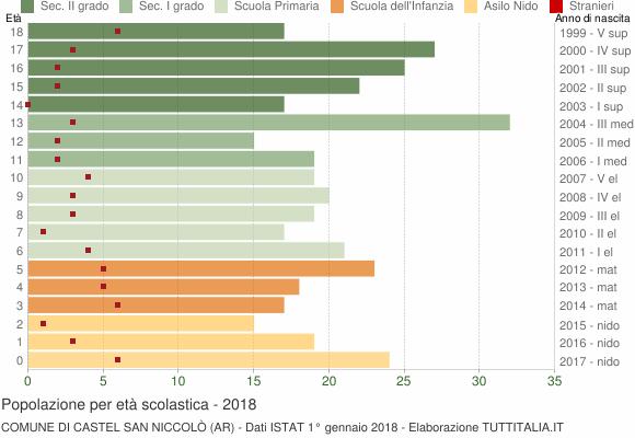 Grafico Popolazione in età scolastica - Castel San Niccolò 2018