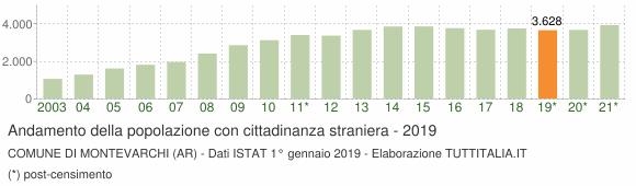 Grafico andamento popolazione stranieri Comune di Montevarchi (AR)