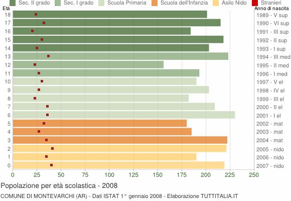 Grafico Popolazione in età scolastica - Montevarchi 2008