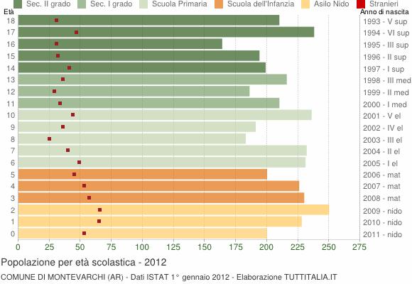 Grafico Popolazione in età scolastica - Montevarchi 2012