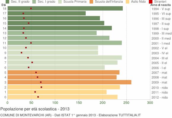 Grafico Popolazione in età scolastica - Montevarchi 2013