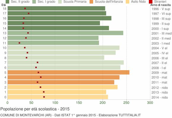 Grafico Popolazione in età scolastica - Montevarchi 2015