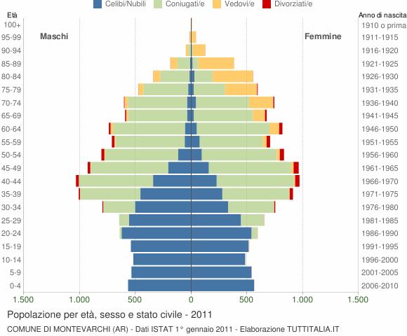 Grafico Popolazione per età, sesso e stato civile Comune di Montevarchi (AR)