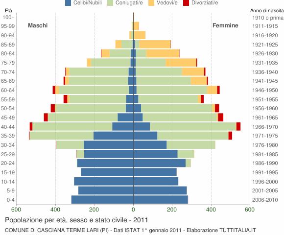 Grafico Popolazione per età, sesso e stato civile Comune di Casciana Terme Lari (PI)