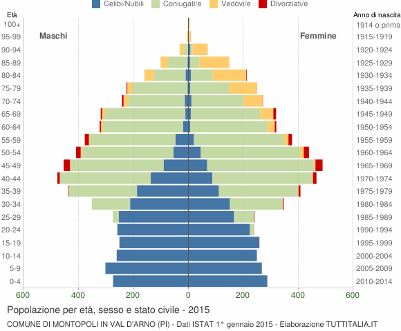 Grafico Popolazione per età, sesso e stato civile Comune di Montopoli in Val d'Arno (PI)