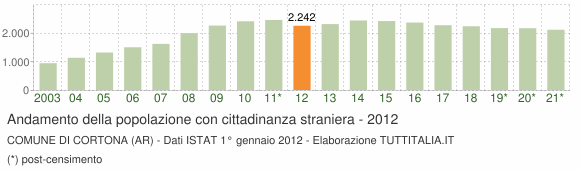 Grafico andamento popolazione stranieri Comune di Cortona (AR)