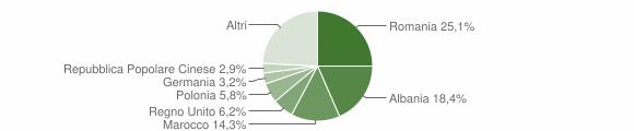 Grafico cittadinanza stranieri - Cortona 2012