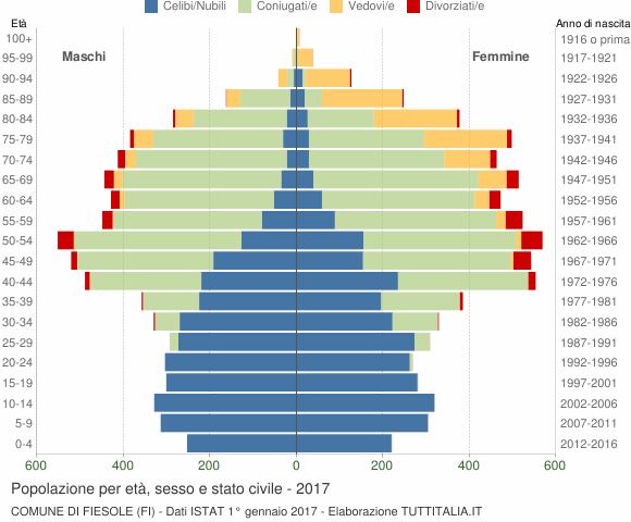 Grafico Popolazione per età, sesso e stato civile Comune di Fiesole (FI)