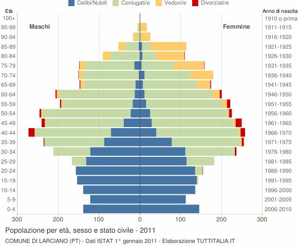 Grafico Popolazione per età, sesso e stato civile Comune di Larciano (PT)