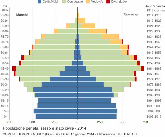 Grafico Popolazione per età, sesso e stato civile Comune di Montemurlo (PO)
