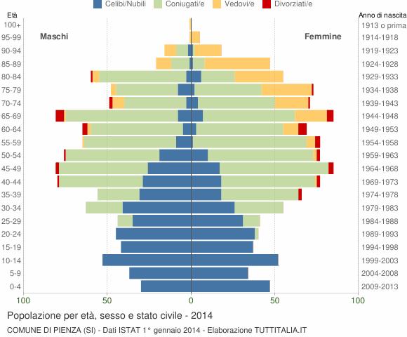 Grafico Popolazione per età, sesso e stato civile Comune di Pienza (SI)