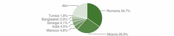 Grafico cittadinanza stranieri - Scarperia e San Piero 2018
