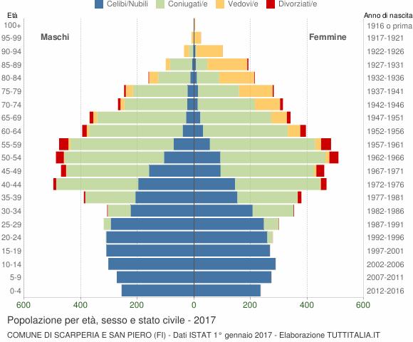 Grafico Popolazione per età, sesso e stato civile Comune di Scarperia e San Piero (FI)