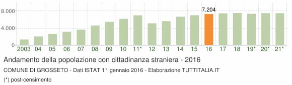 Grafico andamento popolazione stranieri Comune di Grosseto