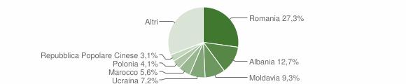 Grafico cittadinanza stranieri - Grosseto 2016