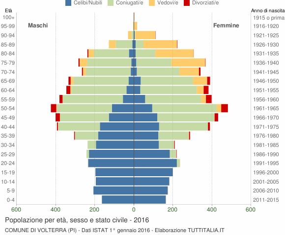 Grafico Popolazione per età, sesso e stato civile Comune di Volterra (PI)