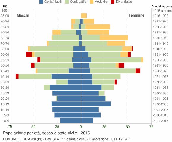 Grafico Popolazione per età, sesso e stato civile Comune di Chianni (PI)