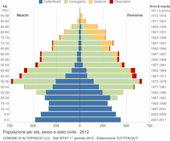 Grafico Popolazione per età, sesso e stato civile Comune di Altopascio (LU)