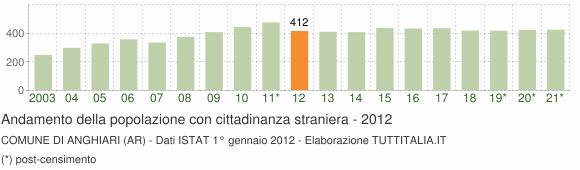 Grafico andamento popolazione stranieri Comune di Anghiari (AR)