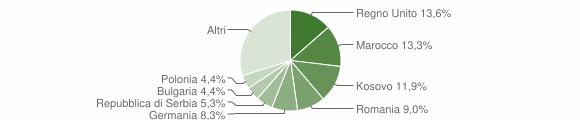 Grafico cittadinanza stranieri - Anghiari 2012