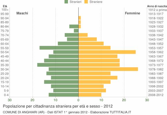 Grafico cittadini stranieri - Anghiari 2012