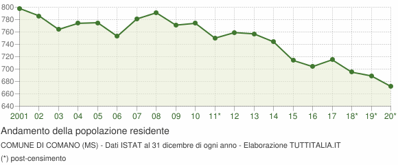 Andamento popolazione Comune di Comano (MS)