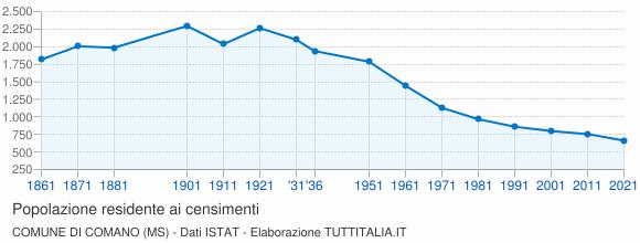 Grafico andamento storico popolazione Comune di Comano (MS)
