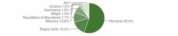 Grafico cittadinanza stranieri - Comano 2019