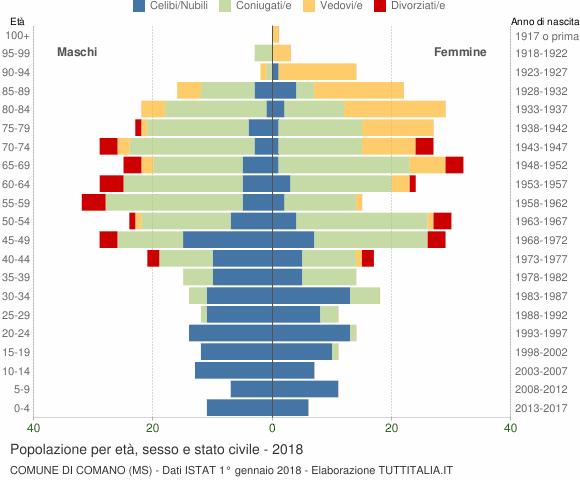 Grafico Popolazione per età, sesso e stato civile Comune di Comano (MS)