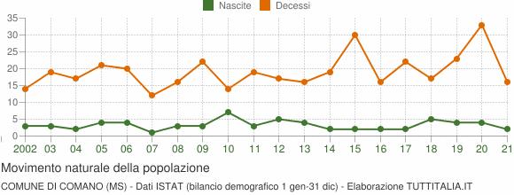 Grafico movimento naturale della popolazione Comune di Comano (MS)