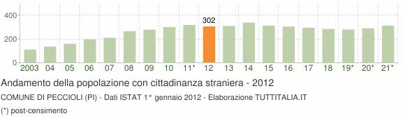 Grafico andamento popolazione stranieri Comune di Peccioli (PI)