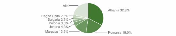 Grafico cittadinanza stranieri - Peccioli 2012