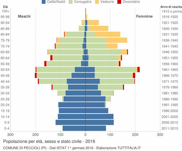 Grafico Popolazione per età, sesso e stato civile Comune di Peccioli (PI)