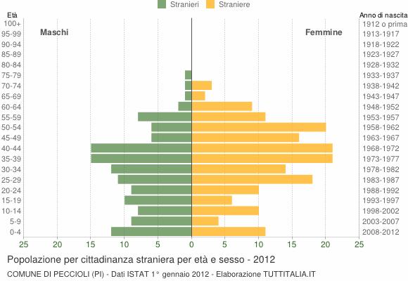 Grafico cittadini stranieri - Peccioli 2012