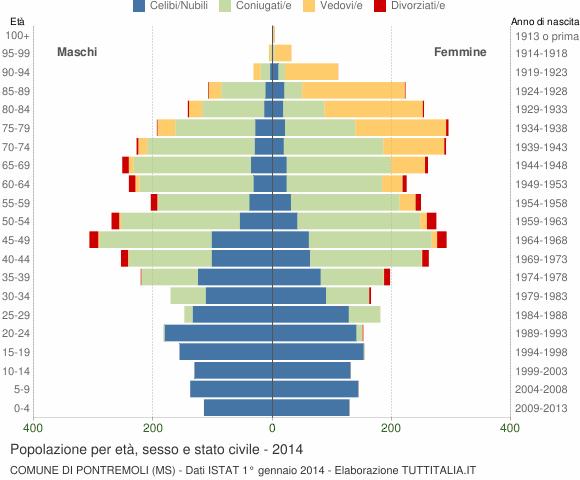 Grafico Popolazione per età, sesso e stato civile Comune di Pontremoli (MS)