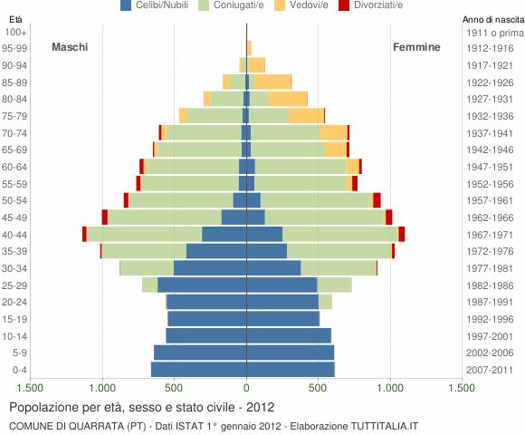 Grafico Popolazione per età, sesso e stato civile Comune di Quarrata (PT)
