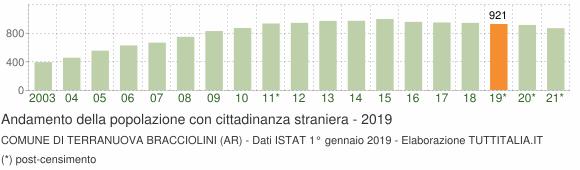Grafico andamento popolazione stranieri Comune di Terranuova Bracciolini (AR)