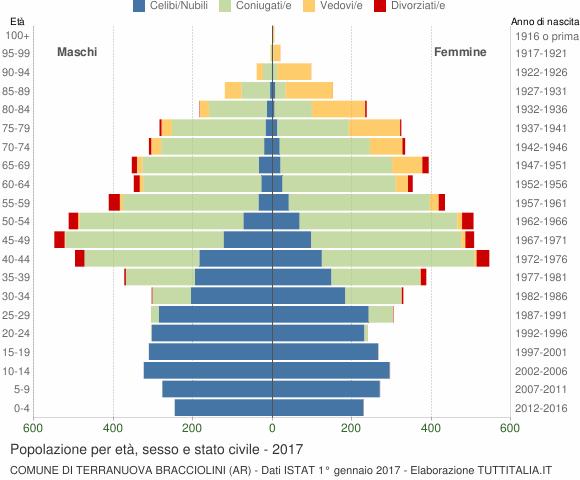 Grafico Popolazione per età, sesso e stato civile Comune di Terranuova Bracciolini (AR)
