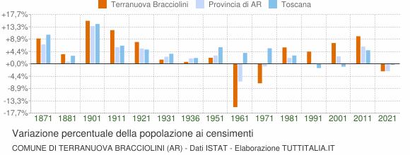 Grafico variazione percentuale della popolazione Comune di Terranuova Bracciolini (AR)
