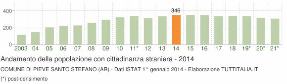 Grafico andamento popolazione stranieri Comune di Pieve Santo Stefano (AR)