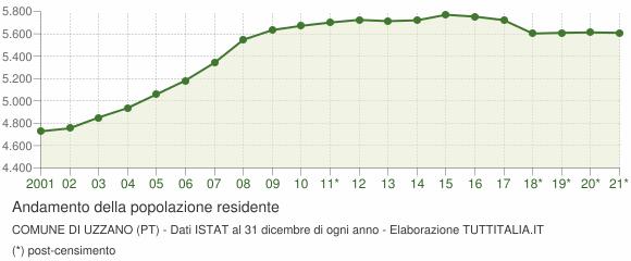 Andamento popolazione Comune di Uzzano (PT)