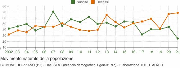 Grafico movimento naturale della popolazione Comune di Uzzano (PT)