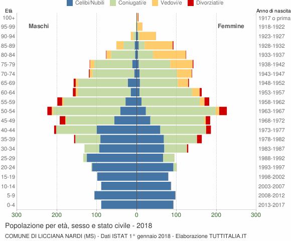 Grafico Popolazione per età, sesso e stato civile Comune di Licciana Nardi (MS)