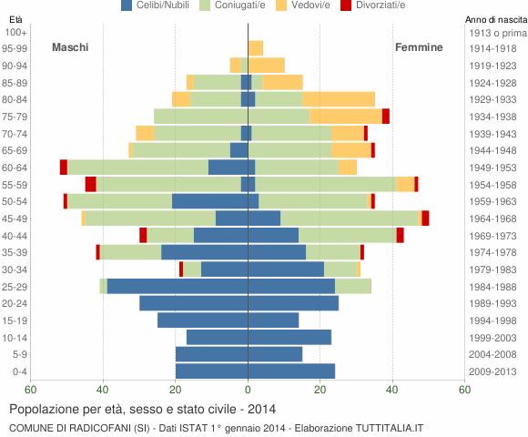 Grafico Popolazione per età, sesso e stato civile Comune di Radicofani (SI)