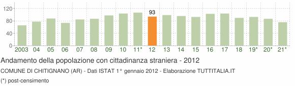 Grafico andamento popolazione stranieri Comune di Chitignano (AR)