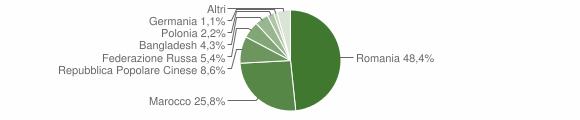 Grafico cittadinanza stranieri - Chitignano 2012