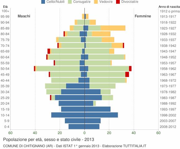 Grafico Popolazione per età, sesso e stato civile Comune di Chitignano (AR)