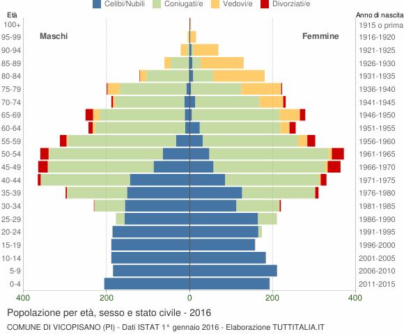Grafico Popolazione per età, sesso e stato civile Comune di Vicopisano (PI)